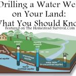 Drilling a Water Well on Your Land: What You Should Know