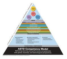 ASTD 2004 Competency Study: Mapping the Future : New ...