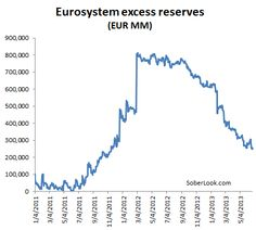Eurozone Excess Reserves Have Been Falling Since 2012.(June 26th 2013)