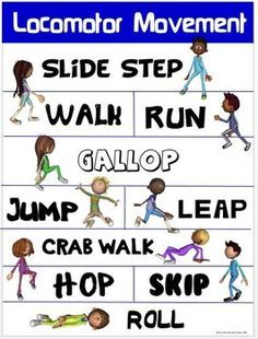 HOW MANY WAYS CAN YOU MOVE?This colorful locomotor movement poster identifies 10 different locomotor movements that are typically performed in a physical education class. The poster includes a corresponding action-based locomotor image for each movement that will help your students easily relate. Elementary Physical Education, Physical Education Activities, Elementary Pe, Pe Activities, Health And Physical Education, Movement Activities, Dementia Activities, Physical Therapy, Pe Lesson Plans