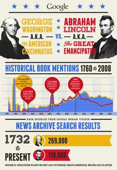 Google Politics & Elections 2012 | Visit our new infographic gallery at visualoop.com/