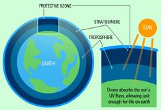 This is simply a layer in the stratosphere containing a relatively high concentration of ozone. Find out where the ozone layer can be found on earth
