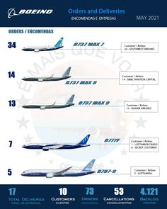 INFOGRAPHIC • Orders and Deliveries Boeing Airplanes Commercial Aircraft — May 2021   More Than Fly ! #boeing #boeinglovers #boeingcompany #aviation #morethanfly #civilaviation #commercialaviation #aviationlovers #aviationphotography #instagramaviation #instaaviation #aviationdaily #aviationgeek #aviation4u #aviationphoto #aviationlife #aviation_lovers #aviationlover #aviationworld #aviationpics #aviationspotter #aviationphotos #aviationpic #igaviation #aviationgeeks #megaaviation…