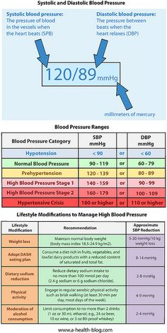blood pressure...information everyone should know!