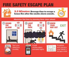 A fire escape plan will help save lives A fire hazard will happen any time in your home or workplace. so as to guard yourself and your pet ones, having a fireplace safety escape set up prepared could. Fire Safety Poster, Fire Safety Tips, Safety Posters, Kidde Fire Extinguisher, Fire Prevention Month, Escape Plan, Home Protection, Home Safety, Child Safety