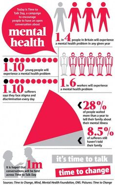 Mental health statistics from Time to Change Mental Health Statistics, Mental Health Services, Mental Health Problems, Mental Health Awareness, Health Infographics, Create Infographics, Mental Help, Health Challenge, Detox Challenge