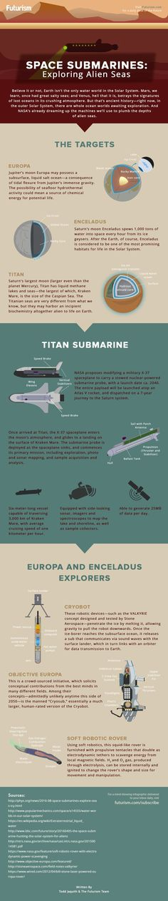 Space Submarines: Exploring Alien Seas [INFOGRAPHIC] — Deep sea exploration isn't just for marine biologists anymore.  Saturn's moon Titan is covered in seas of liquid hydrocarbons, and Europa and Enceladus likely harbor immense subglacial oceans.  Here's a look at some of the space submarine concepts devised by NASA and others to explore our Solar System's alien seas.   — https://futurism.com/images/space-submarines-exploring-alien-seas-infographic/