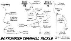 Bottom Fishing, Terminal Tackle, United Kingdom, The Unit, England
