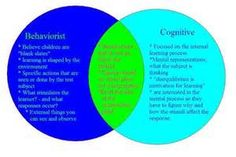 Piaget Vs Vygotsky Venn Diagram Dimmer Switch Wiring L1 L2 14 Best Images Learning Theory S Of Cognitive Development Bing Social Constructivism Jean