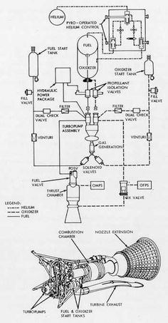 A space infographic from the era when they didn't call this an infographic yet... Agena upper stage - engine schematics