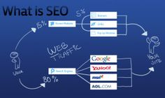 Genuinely Productive SEO Servicesearch engine optimization is rewarding approach in which unique SEO services are integrated that can improve the success level of your website.