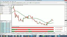 3 Little Pigs And NITS #Forex Swing And Trend Trading Live - 1-Jun-2015