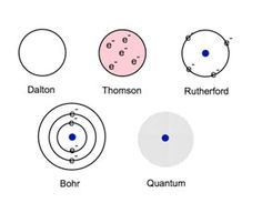 This Is A Simple Picture Of A Hydrogen Atom Using The Bohr
