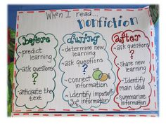Questioning and nonfiction before during after reading, reading charts, before reading anchor chart, reading anchor charts, nonfiction anchor charts, the reader, informational texts, read nonfict, readers workshop