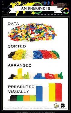Infographics, explained by Lego via @Mashable #marketing pic.twitter.com/GklPLf3ZXT