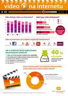 Většina Čechů za videa na internetu platit nechce (výsledky průzkumu Video na internetu).