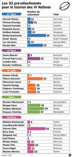 Le nombre de sélection des 33 joueurs pour le Tournoi des VI Nations 2013