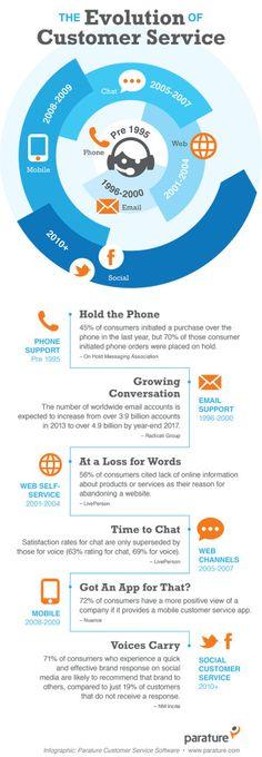 Customer service & social media - Wiff #customerservice #socialmedia #WIFF #infographic
