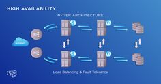 An introduction to High availability architecture concepts; its business and technical benefits. Enterprise Architecture, Concept Architecture, Cloud Based, Storage Solutions, Software, Wordpress, Business, Conceptual Architecture