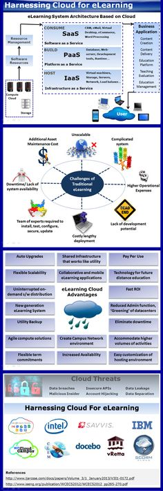Harnessing Cloud for eLearning:  This infographic focuses on the advantages of harnessing Cloud Concepts in eLearning. The infographic presents eLearning system architecture based on cloud, challenges of traditional eLearning, eLearning cloud advantages and security risks associated with clouds. There is definitely more to cloud for eLearning, however this is the good place to start.  http://endlessnetworking.wordpress.com/2013/08/05/infographic-harnessing-cloud-for-elearning/