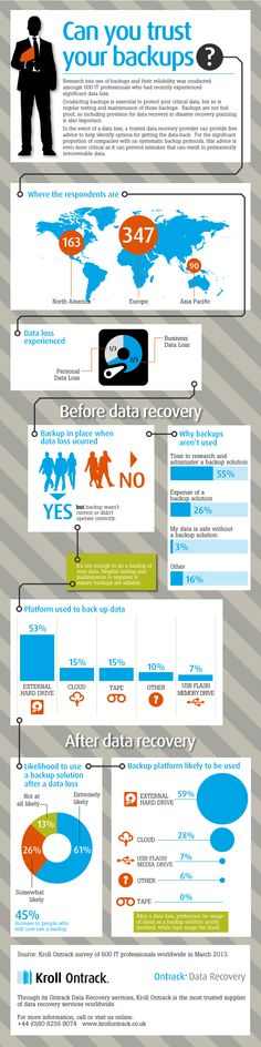 Infographic: Can you trust your backups