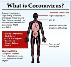 What is corona virus. its symptoms and rescue measures. Symptoms of coronavirus Remedies for corona virus rescue The corona virus -. Wuhan, Johns Hopkins Hospital, Dry Cough, High Fever, Shortness Of Breath, Signs And Symptoms, Health Tips, Health Benefits, The Cure