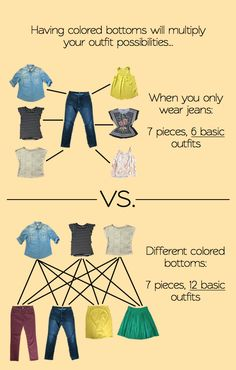 Building a remixable wardrobe part 3.  Having colored bottoms will multiply your outfits possibilities. When you only wear a jeans : 7 pieces, 6 basic outfits vs. different colored bottoms : 7 pieces, 12 basic outfits.  #puttingmetogether #advices #fashion-advice #fashion #outfits