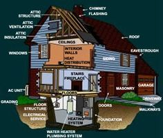 Home Inspection Chart. this great!!!