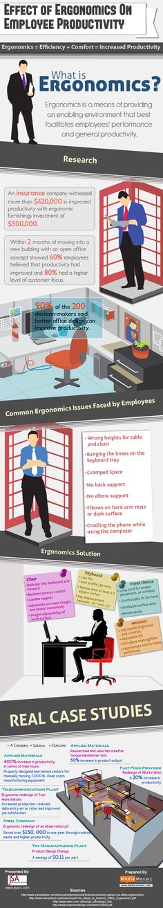 Info-graphic of the Effects of Ergonomics on Employee Productivity. For ergonomic products that can improve your work space go to http://www.todayssystems.com/ergonomic-solutions.html