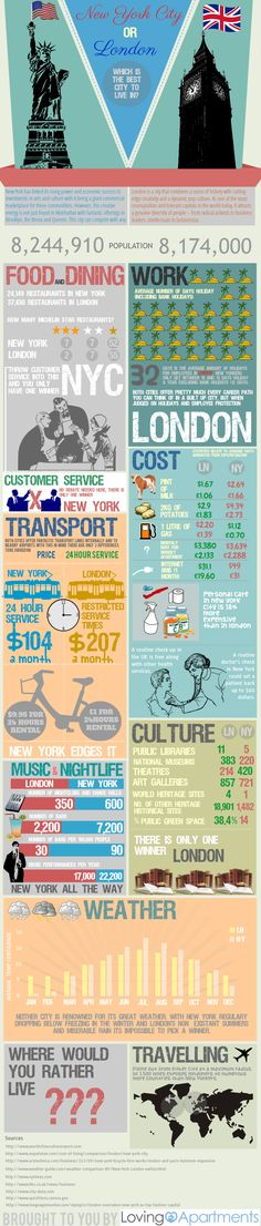 So, Is it London or New York? Which of the two cities is the best to live in? This infographic compares and contrasts these cities to define a winner.