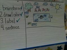 Kindergarten writing skills: Sentence structure