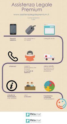 Assistenza Legale Premium - Infografica - Incidenti stradali - Responsabilità professionale - Risarcimento danni.