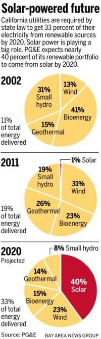 Solar expected to make up 40 percent of PG's renewable portfolio by 2020 - San Jose Mercury News