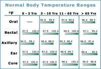 Normal body temperature range chart | Nursing | Pinterest | Medical. Pediatric nursing and Nursing school tips