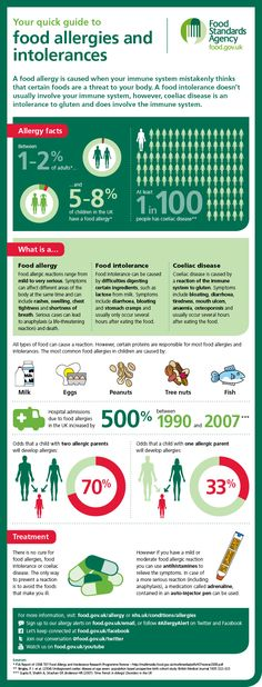 Infographic: a quick guide to food allergy and intolerance. Facts, stats and information about treatment. You can sign up to UK Food Standards Agency allergy alerts at food.gov.uk/email or follow #AllergyAlert on Twitter and Facebook.
