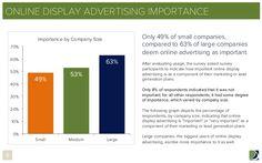 ทำไมการโฆษณาออนไลน์สำคัญมากสำหรับธุรกิจในโลกปัจจุบัน ? / Why Online advertising is so important ?