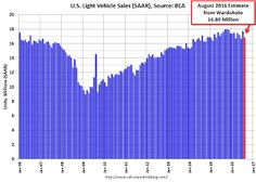 U.S. Light Vehicle Sales decrease to 16.9 million annual rate in August
