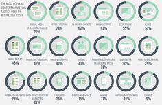 The most popular #contentmarketing tactics used in #business today. #nativemarketing #marketing Source: blog.marketo.com