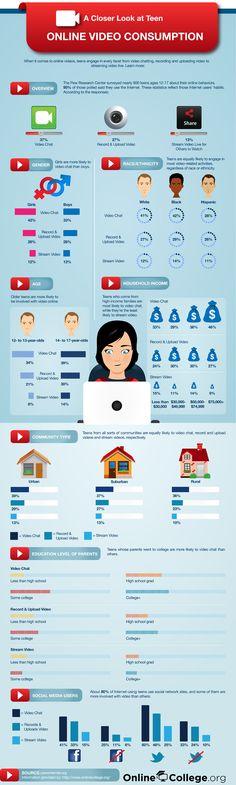 Teen Online Video Consumption: Gender, Ethnicity, Age, Income, Community, Edu #factsandfigures
