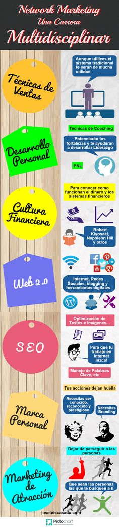 EL NETWORK MARKETING: UNA CARRERA MULTIDISCIPLINAR ::