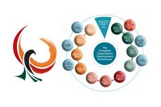 The complete Organisation Development Practitioner's learning journey.
