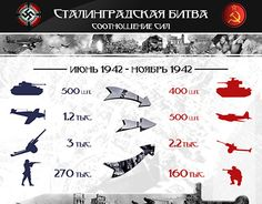 """Check out new work on my @Behance portfolio: """"«Battle of Stalingrad» —infographics"""" http://on.be.net/1WRlRGn"""