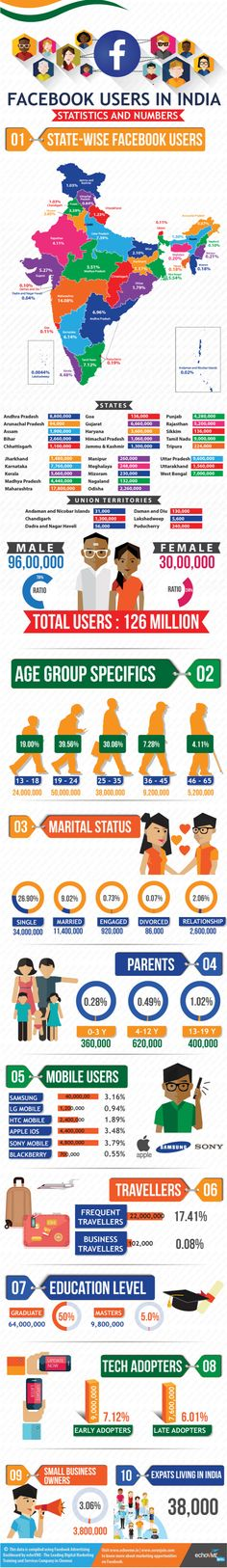Facebook Users in India Stats and Numbers #infographic #Facebook #India