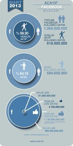 Acayip Facebook Bilgileri (infografik)