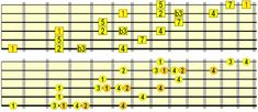 harmonic minor no 6th Easy Guitar, Guitar Tips, Cool Guitar, Guitar Lessons, Guitar Wall, Piano Lessons, Guitar Scales, Guitar Chords, Keyboard Lessons