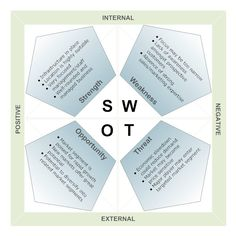 Market Analysis Angled SWOT Diagram