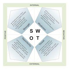 Market Analysis Angled SWOT Diagram.