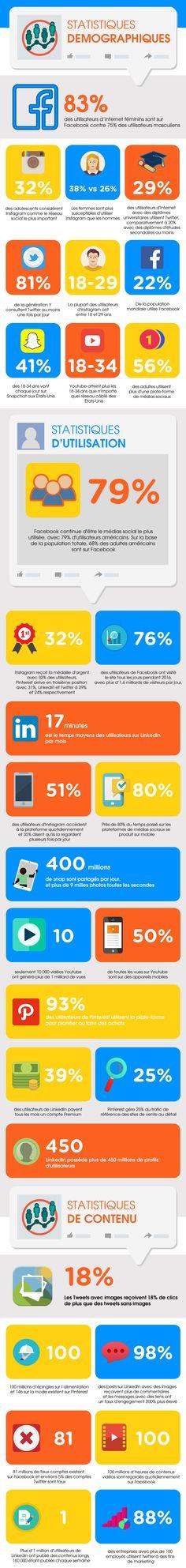 Statistiques sur les Médias Sociaux