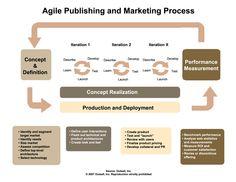 Agile Publishing and Marketing Process. Agile publishing needs agile marketing.