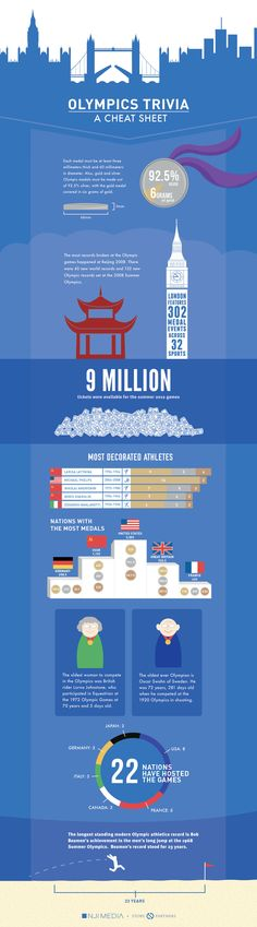 A fun infographic with a few handy Olympic trivia facts to use throughout the 2012 games.